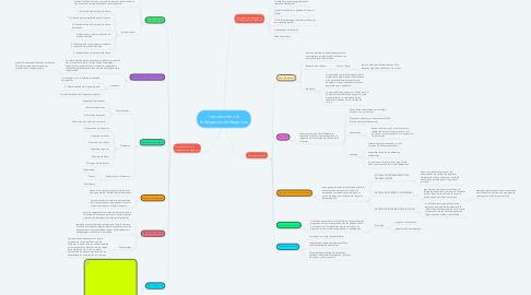 Mind Map: Introducción a la Inteligencia de Negocios