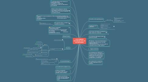 Mind Map: LOS CAMBIOS NATURALES DE LOS ECOSISTEMAS