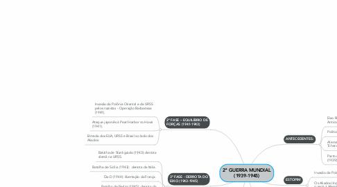 Mind Map: 2ª GUERRA MUNDIAL (1939-1945)