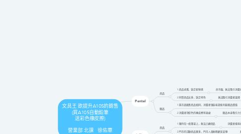 Mind Map: 文具王 欲提升A105的銷售 (買A105自動鉛筆 送彩色橡皮擦)  營業部 北課   徐佑華