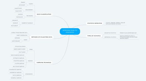 Mind Map: INTRODUCTION TO STATISTICS