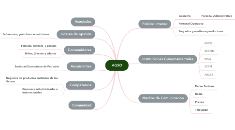 Mind Map: AGSO