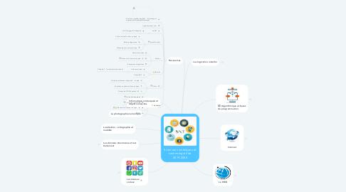Mind Map: P-Sciences numériques et technologie 2de 2019-2020