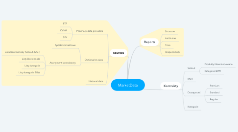 Mind Map: MarketData