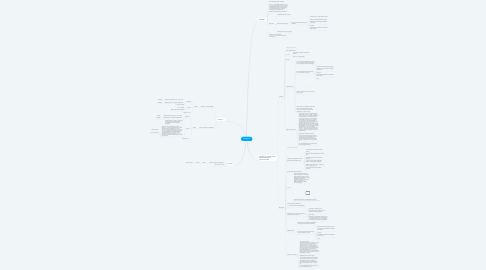 Mind Map: Nasladdin