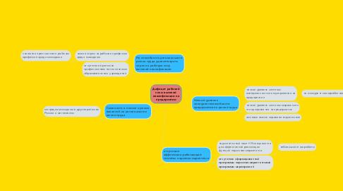 Mind Map: Дефицит рабочей силы высокой квалификации на предприятии
