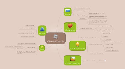 Mind Map: Kế hoạch để Dậy Sớm