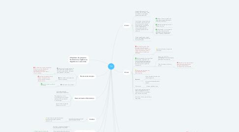 Mind Map: TD