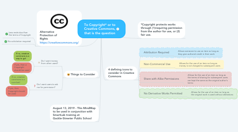 Mind Map: To Copyright* or to Creative Commons, that is the question