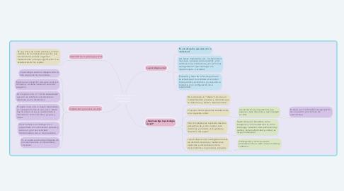 Mind Map: Las relaciones entre el proceso social y la subjetividad.