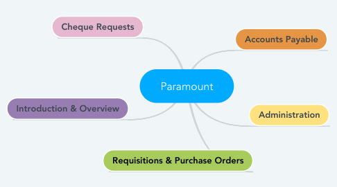 Mind Map: Paramount
