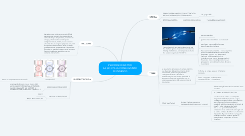 Mind Map: PERCORSI DIDATTICI LA SCINTILLA COME EVENTO DI INNESCO