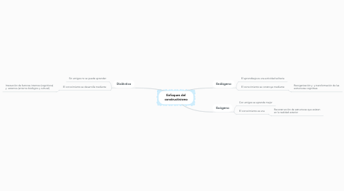 Mind Map: Enfoques del constructivismo