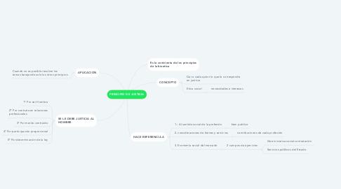 Mind Map: PRINCIPIO DE JUSTICIA