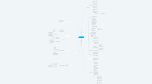 Mind Map: 1.Sistemes informàtics de l'empresa