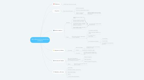 Mind Map: Naturaleza de las soluciones creativas