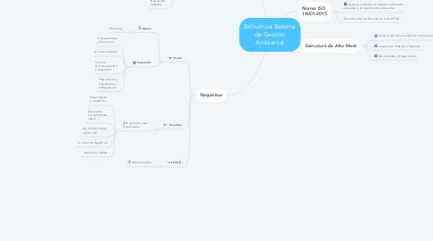 Mind Map: Estructura Sistema de Gestión Ambiental