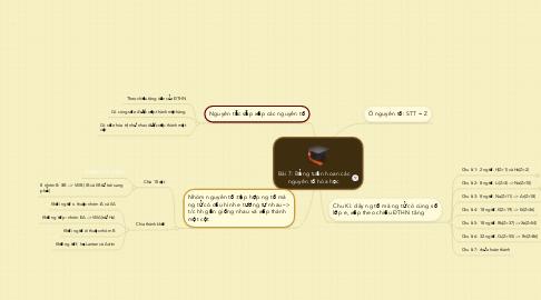 Mind Map: Bài 7: Bảng tuần hoan cácnguyên tố hóa học