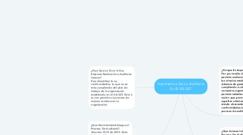 Mind Map: Importancia De La Auditoría En El SG-SST