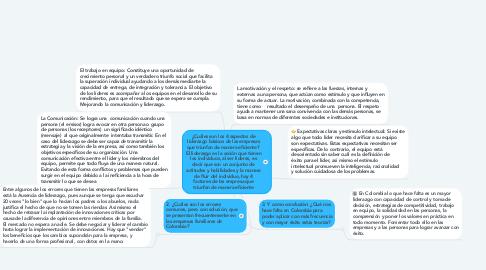 Mind Map: ¿Cuáles son los 4 aspectos de liderazgo básicos de las empresas que triunfan de manera eficiente?  El liderazgo es la acción que tienen los individuos, al ser líderes, es decir que son un conjunto de actitudes y habilidades y la manera de fluir del individuo, hay 4 factores de las empresa que triunfan de manera eficiente