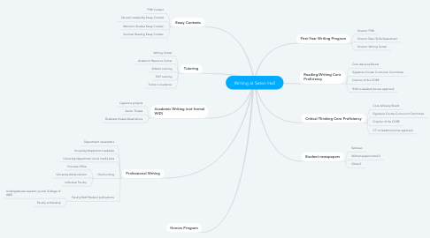 Mind Map: Writing at Seton Hall