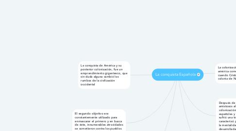 Mind Map: La conquista Española