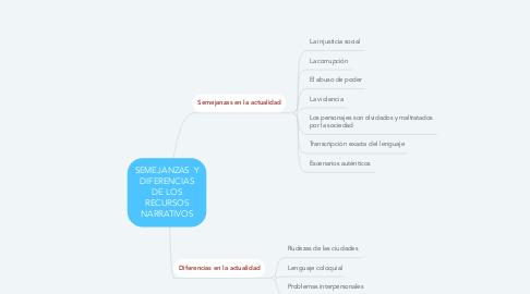 Mind Map: SEMEJANZAS  Y DIFERENCIAS DE LOS RECURSOS NARRATIVOS