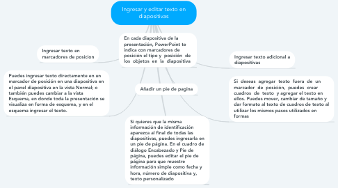 Mind Map: Ingresar y editar texto en diapositivas