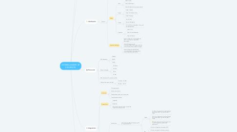Mind Map: GENERALIDADES DE ESGUINCES