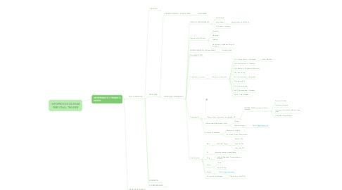 Mind Map: INFOPRODUTOS PARA PERSONAL TRAINER