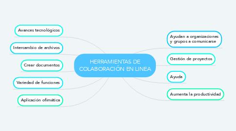 Mind Map: HERRAMIENTAS DE COLABORACIÓN EN LINEA