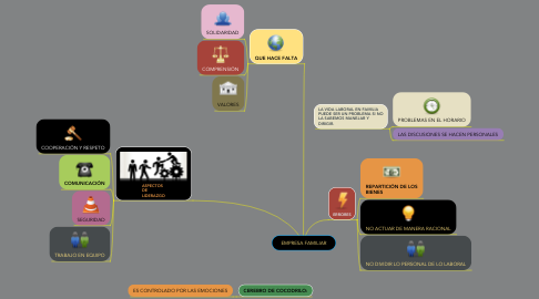 Mind Map: EMPRESA FAMILIAR