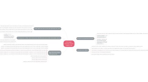 Mind Map: И.Ансофф - Стратегическое управление