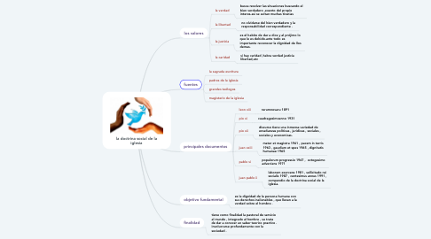 Mind Map: la doctrina social de la iglesia