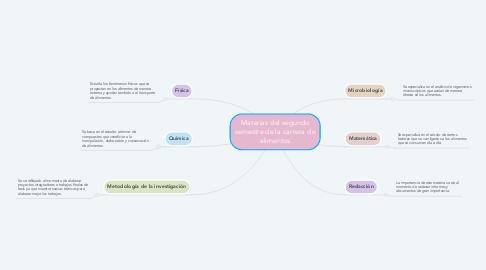 Mind Map: Materias del segundo semestre de la carrera de alimentos