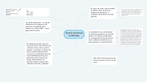 Mind Map: ÍNDICE DE MASA CORPORAL
