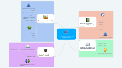 Mind Map: Funciones y competencias del tutor virtual