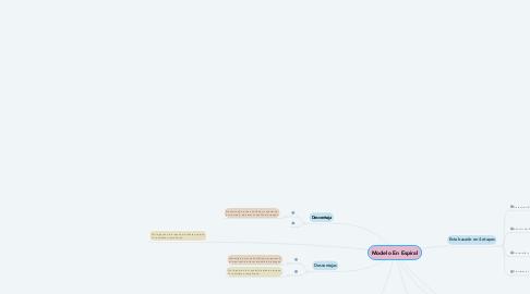 Mind Map: Modelo En Espiral