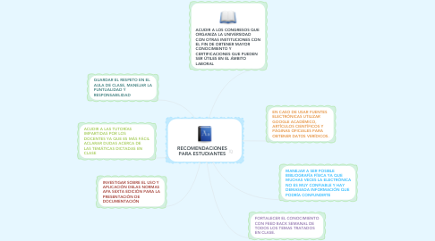 Mind Map: RECOMENDACIONES PARA ESTUDIANTES