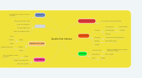 Mind Map: Qualité d'air intérieur