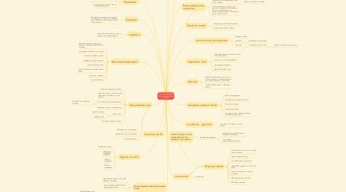 """Mind Map: """"De la responsabilidad social al emprendedor social""""."""