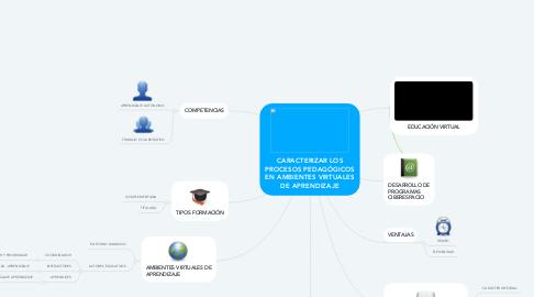 Mind Map: CARACTERIZAR LOS PROCESOS PEDAGÓGICOS EN AMBIENTES VIRTUALES DE APRENDIZAJE