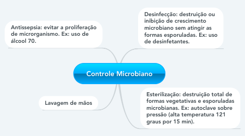 Mind Map: Controle Microbiano