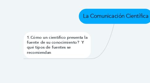 Mind Map: La Comunicación Científica
