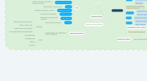 Mind Map: INNOVACIÓN EMPRESARIAL
