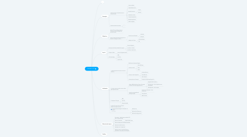 Mind Map: Outside in #1