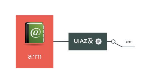 Mind Map: arm