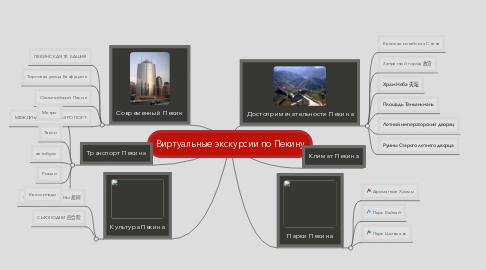 Mind Map: Виртуальные экскурсии по Пекину