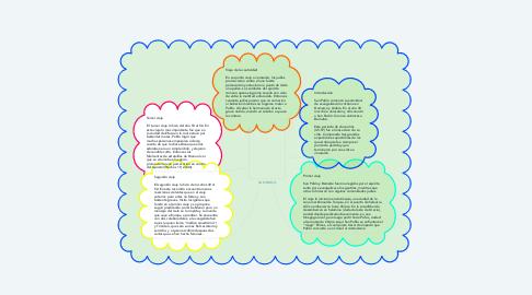Mind Map: SAN PABLO