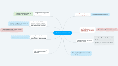Mind Map: The stresses strains of work